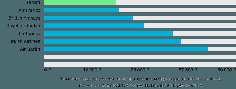 Динамика цен в зависимости от авиакомпании, совершающей перелет из Франкфурта-на-Майне в Амман