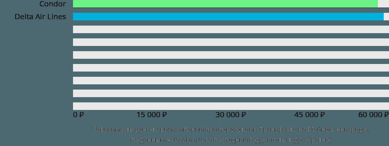 Динамика цен в зависимости от авиакомпании, совершающей перелет из Франкфурта-на-Майне в Анкоридж