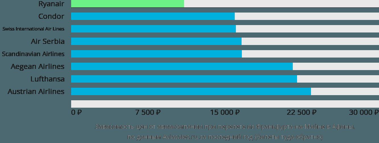 Динамика цен в зависимости от авиакомпании, совершающей перелет из Франкфурта-на-Майне в Афины
