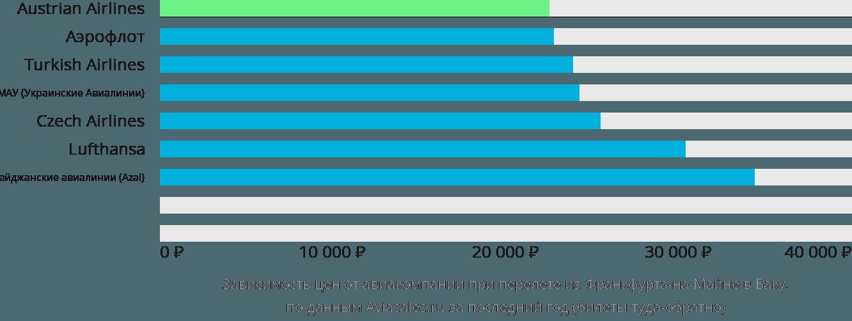 Динамика цен в зависимости от авиакомпании, совершающей перелет из Франкфурта-на-Майне в Баку