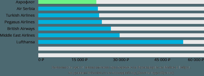 Динамика цен в зависимости от авиакомпании, совершающей перелет из Франкфурта-на-Майне в Бейрут