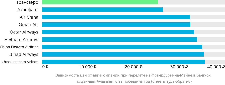 Динамика цен в зависимости от авиакомпании, совершающей перелет из Франкфурта-на-Майне в Бангкок