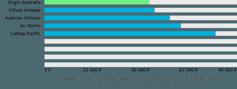 Динамика цен в зависимости от авиакомпании, совершающей перелет из Франкфурта-на-Майне в Брисбен