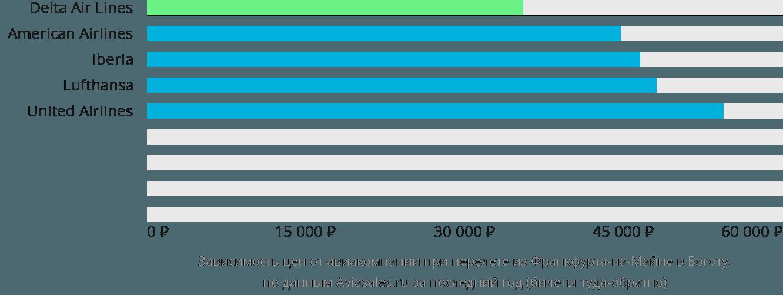 Динамика цен в зависимости от авиакомпании, совершающей перелет из Франкфурта-на-Майне в Боготу