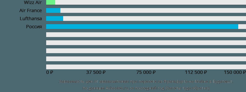 Динамика цен в зависимости от авиакомпании, совершающей перелет из Франкфурта-на-Майне в Будапешт