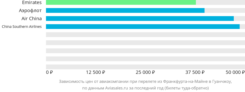 Динамика цен в зависимости от авиакомпании, совершающей перелет из Франкфурта-на-Майне в Гуанчжоу