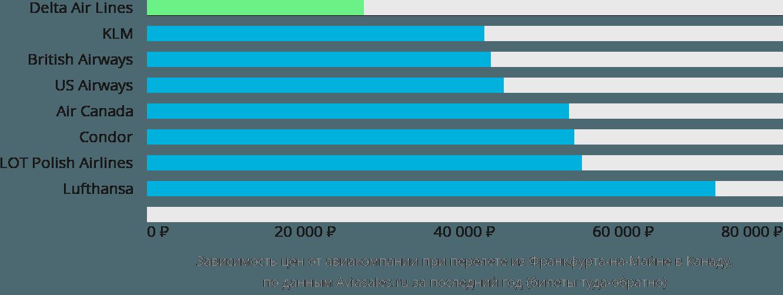 Динамика цен в зависимости от авиакомпании, совершающей перелет из Франкфурта-на-Майне в Канаду