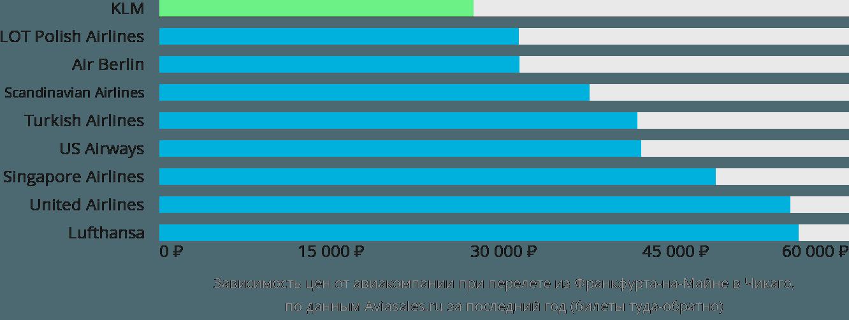 Динамика цен в зависимости от авиакомпании, совершающей перелет из Франкфурта-на-Майне в Чикаго