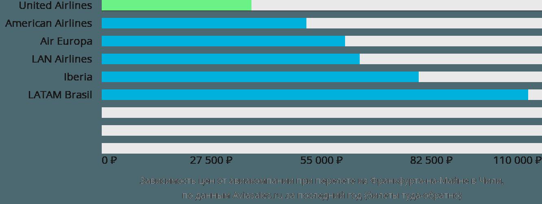 Динамика цен в зависимости от авиакомпании, совершающей перелет из Франкфурта-на-Майне в Чили