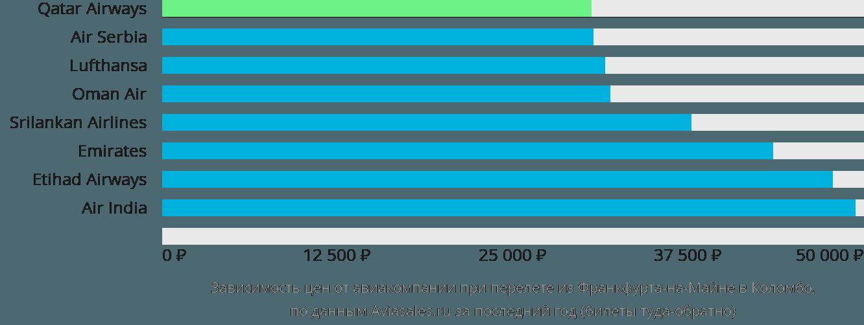 Динамика цен в зависимости от авиакомпании, совершающей перелет из Франкфурта-на-Майне в Коломбо