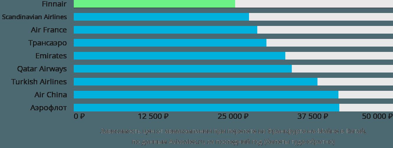 Динамика цен в зависимости от авиакомпании, совершающей перелёт из Франкфурта-на-Майне в Китай