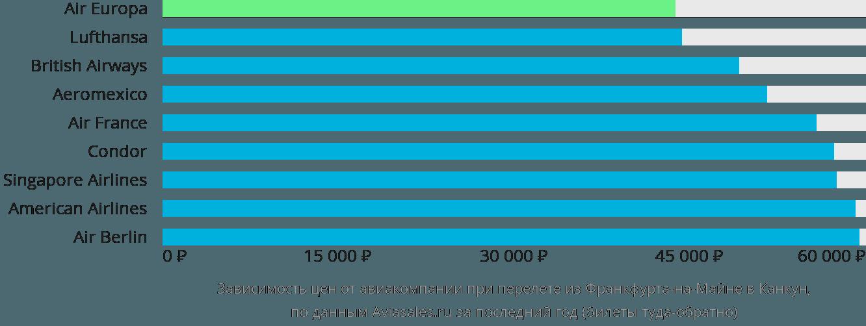 Динамика цен в зависимости от авиакомпании, совершающей перелет из Франкфурта-на-Майне в Канкун