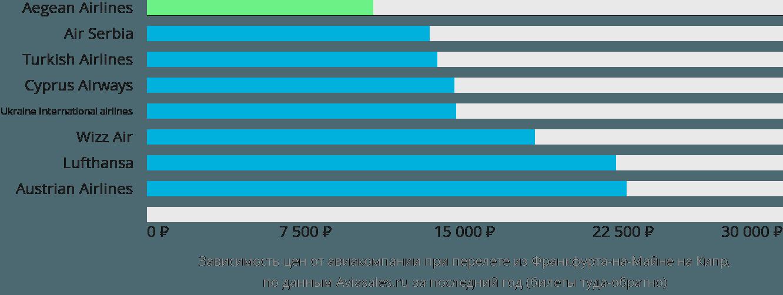 Динамика цен в зависимости от авиакомпании, совершающей перелет из Франкфурта-на-Майне на Кипр