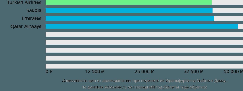 Динамика цен в зависимости от авиакомпании, совершающей перелет из Франкфурта-на-Майне в Дакку