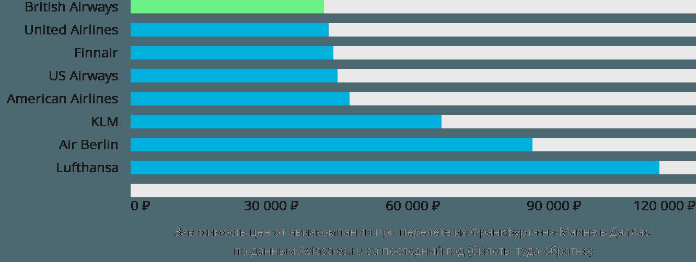 Динамика цен в зависимости от авиакомпании, совершающей перелет из Франкфурта-на-Майне в Даллас