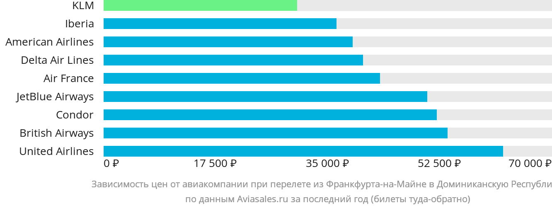 Динамика цен в зависимости от авиакомпании, совершающей перелет из Франкфурта-на-Майне в Доминиканскую Республику