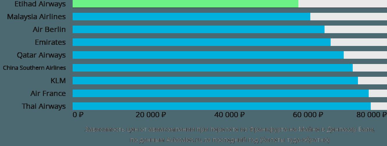 Динамика цен в зависимости от авиакомпании, совершающей перелет из Франкфурта-на-Майне в Денпасар Бали