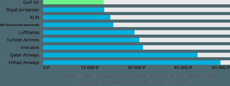 Динамика цен в зависимости от авиакомпании, совершающей перелет из Франкфурта-на-Майне в Дубай