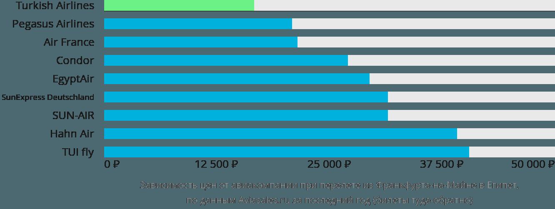 Динамика цен в зависимости от авиакомпании, совершающей перелет из Франкфурта-на-Майне в Египет