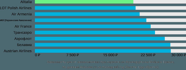 Динамика цен в зависимости от авиакомпании, совершающей перелет из Франкфурта-на-Майне в Ереван