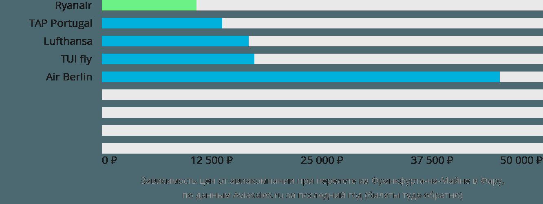 Динамика цен в зависимости от авиакомпании, совершающей перелет из Франкфурта-на-Майне в Фару