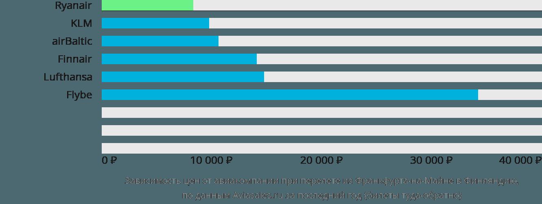 Динамика цен в зависимости от авиакомпании, совершающей перелет из Франкфурта-на-Майне в Финляндию