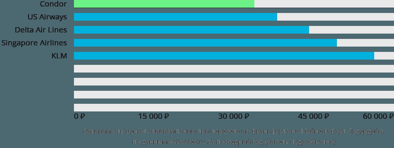 Динамика цен в зависимости от авиакомпании, совершающей перелет из Франкфурта-на-Майне в Форт-Лодердейл
