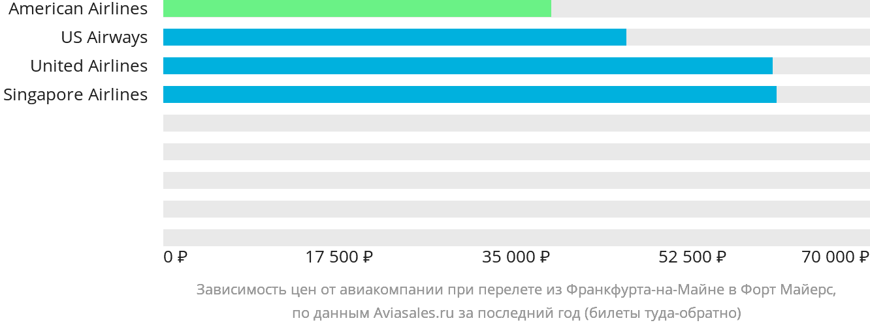 Динамика цен в зависимости от авиакомпании, совершающей перелет из Франкфурта-на-Майне в Форт Майерс