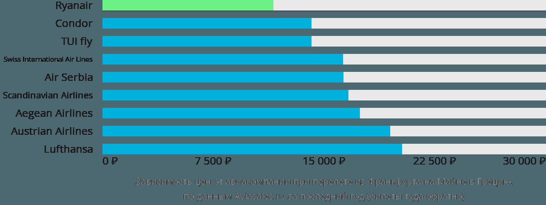 Динамика цен в зависимости от авиакомпании, совершающей перелет из Франкфурта-на-Майне в Грецию