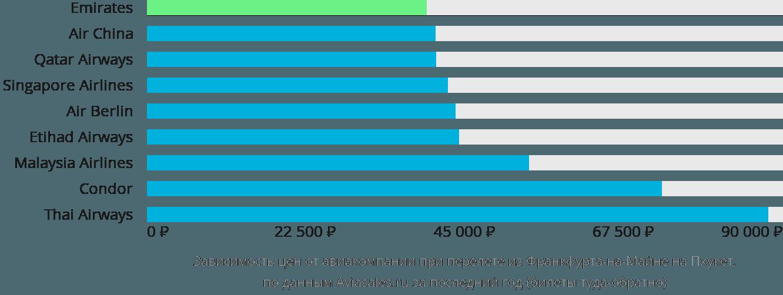 Динамика цен в зависимости от авиакомпании, совершающей перелет из Франкфурта-на-Майне на Пхукет