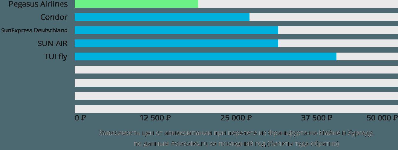 Динамика цен в зависимости от авиакомпании, совершающей перелет из Франкфурта-на-Майне в Хургаду