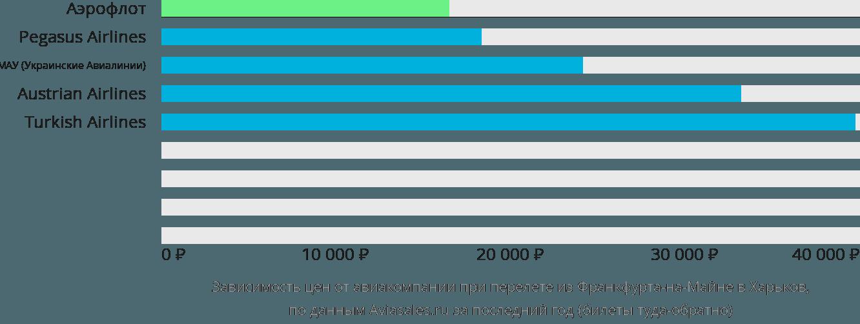 Динамика цен в зависимости от авиакомпании, совершающей перелет из Франкфурта-на-Майне в Харьков