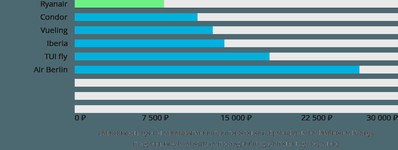 Динамика цен в зависимости от авиакомпании, совершающей перелет из Франкфурта-на-Майне на Ибицу