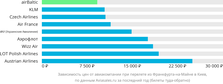 Динамика цен в зависимости от авиакомпании, совершающей перелет из Франкфурта-на-Майне в Киев