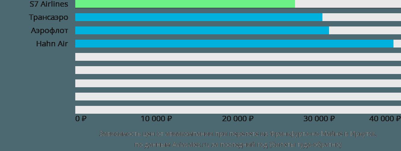 Динамика цен в зависимости от авиакомпании, совершающей перелет из Франкфурта-на-Майне в Иркутск