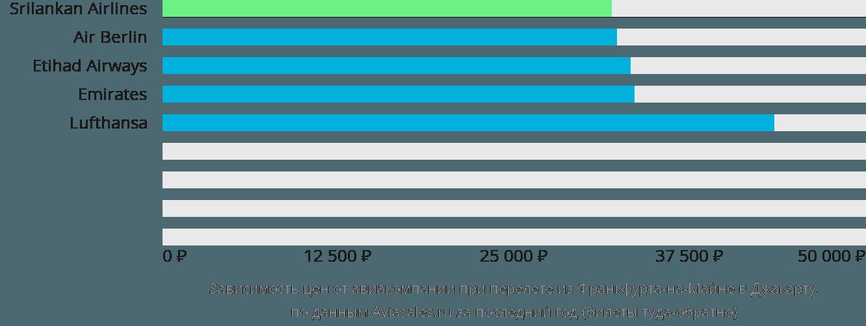 Динамика цен в зависимости от авиакомпании, совершающей перелет из Франкфурта-на-Майне в Джакарту