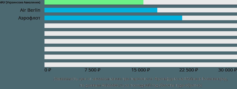 Динамика цен в зависимости от авиакомпании, совершающей перелет из Франкфурта-на-Майне в Калининград
