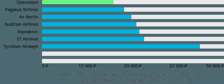 Динамика цен в зависимости от авиакомпании, совершающей перелет из Франкфурта-на-Майне в Краснодар
