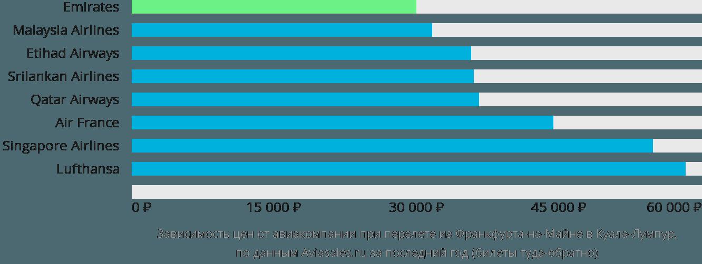 Динамика цен в зависимости от авиакомпании, совершающей перелет из Франкфурта-на-Майне в Куала-Лумпур