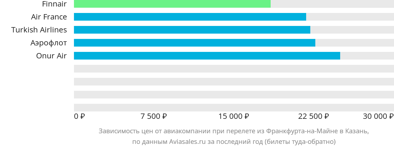 Динамика цен в зависимости от авиакомпании, совершающей перелет из Франкфурта-на-Майне в Казань