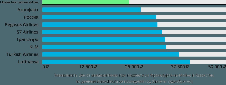 Динамика цен в зависимости от авиакомпании, совершающей перелёт из Франкфурта-на-Майне в Казахстан