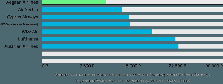 Динамика цен в зависимости от авиакомпании, совершающей перелет из Франкфурта-на-Майне в Ларнаку