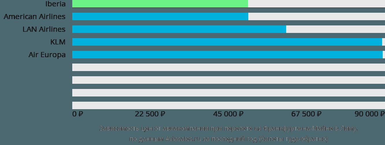 Динамика цен в зависимости от авиакомпании, совершающей перелет из Франкфурта-на-Майне в Лиму