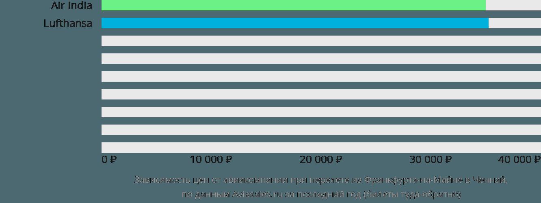 Динамика цен в зависимости от авиакомпании, совершающей перелет из Франкфурта-на-Майне в Ченнай