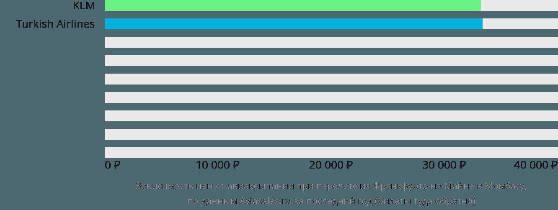 Динамика цен в зависимости от авиакомпании, совершающей перелет из Франкфурта-на-Майне в Момбасу