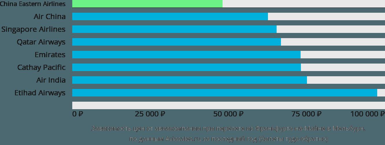 Динамика цен в зависимости от авиакомпании, совершающей перелет из Франкфурта-на-Майне в Мельбурн
