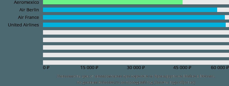 Динамика цен в зависимости от авиакомпании, совершающей перелет из Франкфурта-на-Майне в Мехико