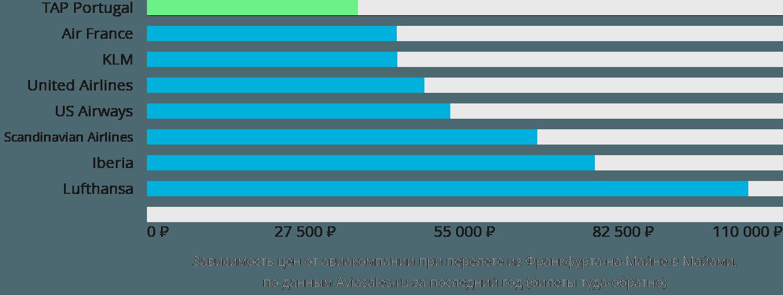 Динамика цен в зависимости от авиакомпании, совершающей перелет из Франкфурта-на-Майне в Майами
