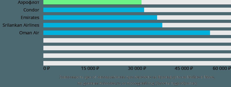 Динамика цен в зависимости от авиакомпании, совершающей перелет из Франкфурта-на-Майне в Мале