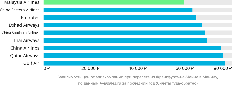 Динамика цен в зависимости от авиакомпании, совершающей перелет из Франкфурта-на-Майне в Манилу